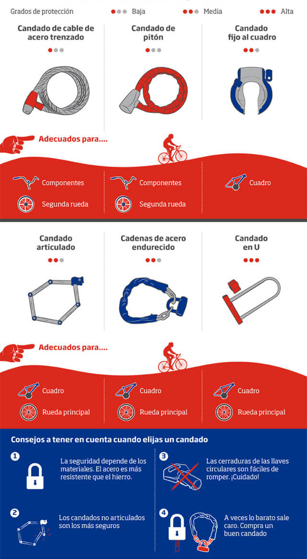 tipos de candados para bicicletas